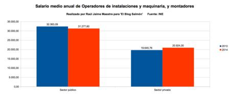 salario medio anual de operaciones de instalaciones