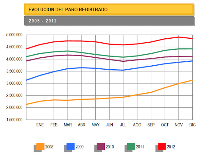 paro-registrado-12-2012.png