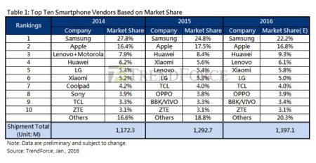 10 principales fabricantes por cuota de mercado