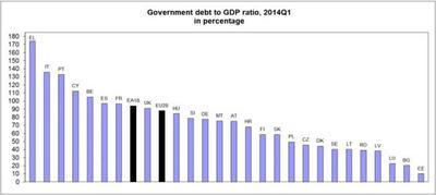 La deuda estatal española, según Eurostat
