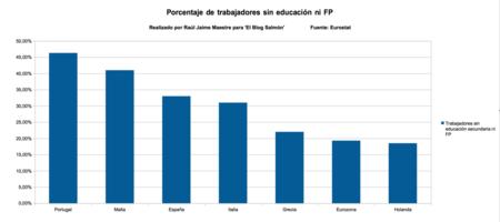 Porcentaje Sin Estudios