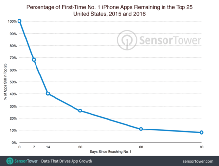 Number One Apps Over Time