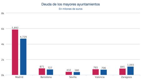 Comparativa Deuda Ayuntamientos