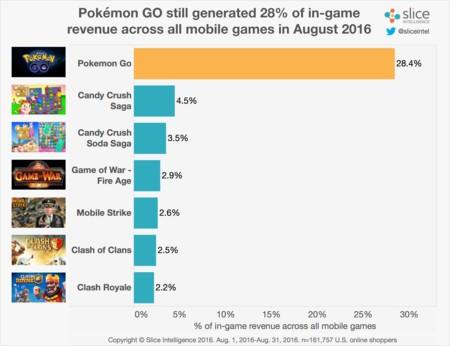 Beneficios Pokemon Go