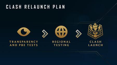 Riot confirma que Clash no llegará a League of Legends a corto plazo y anuncia nuevas pruebas