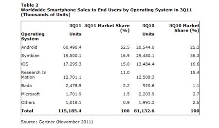 Gartner: más de la mitad de los Smartphones vendidos en el tercer trimestre son Android
