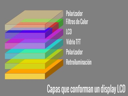 Estructura de un panel LCD, de Enter.co