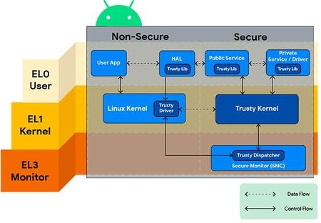 Entorno Seguro Android