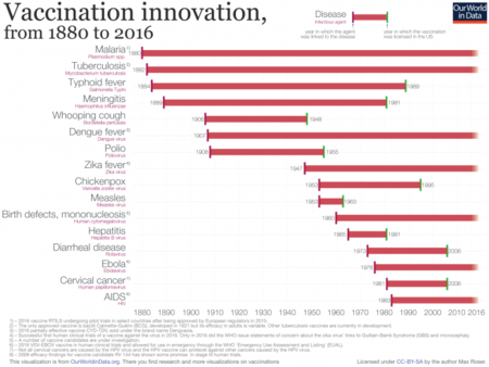 Vaccination Innovation Chart 732x550