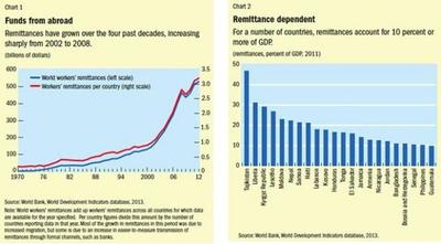 Las remesas impactan mucho en las economías receptoras