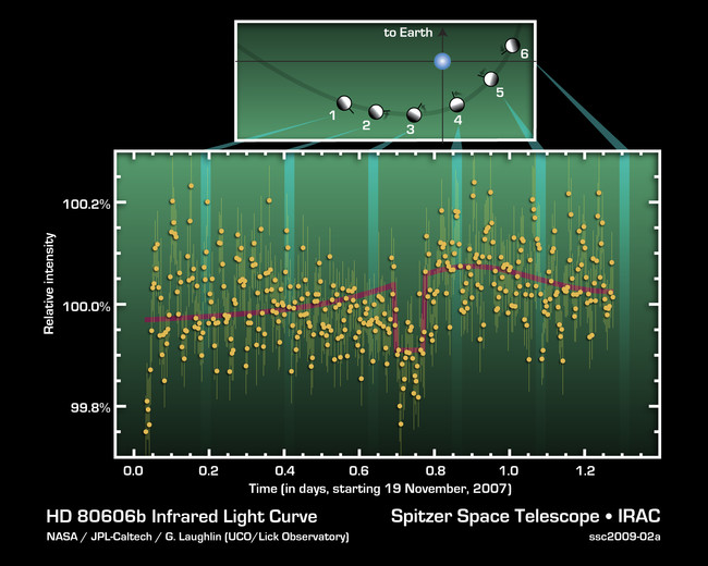 Exoplanet Hd 80606b Infrared Light Curve
