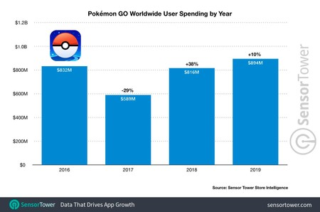 Grafica Pokémon Go