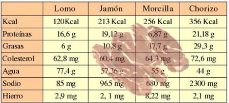Diferencias nutricionales entre cortes de carne