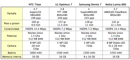 tabla comparativa teléfonos Windows Phone