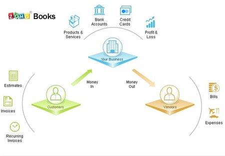 Llega Zoho Books una alternativa para controlar la contabilidad de nuestros negocios