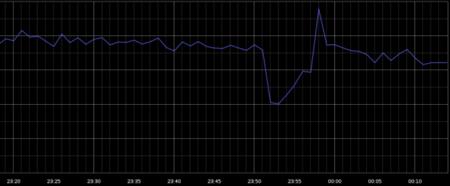 Notable caída en tráfico Google