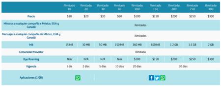 Telefonica Movistar Paquetes Prepago Vigencia