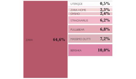 Contribución en ventas de las distintas marcas en 2010
