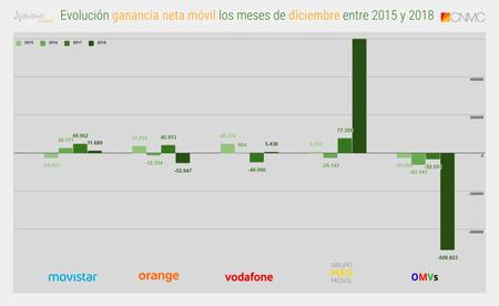 Evolucion Ganancia Neta Movil Los Meses De Diciembre Entre 2015 Y 2018