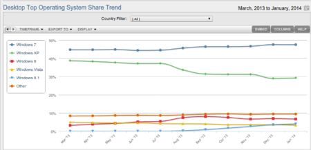 Evolucion del uso de Windows XP (mar-2013/ene-2014) Netmarketshare