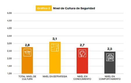 Nivel de cultura de ciberseguridad de las compañías en España