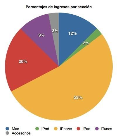 grafico ingresos divisiones