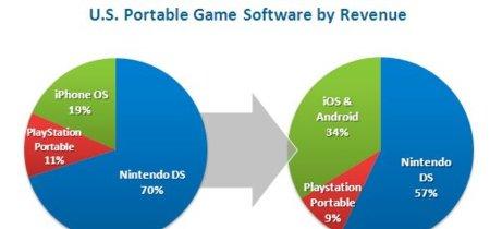 iOS y Android ganan terreno en el mercado de los videojuegos