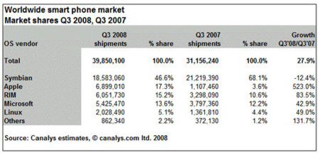Apple y RIM recortan terreno a Nokia