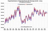 Caída del comercio mundial marca el fin del modelo basado en las exportaciones