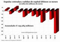 La fuga de capitales, el nuevo y silencioso récord mundial de las finanzas españolas