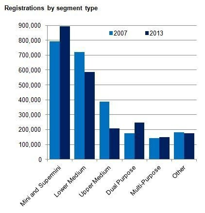 Ventas de coches en Reino Unido