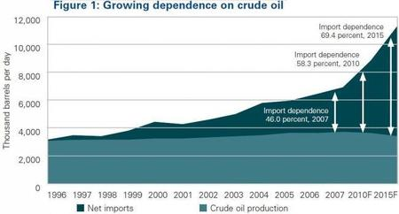 Se proyecta que China importará cada vez más petróleo