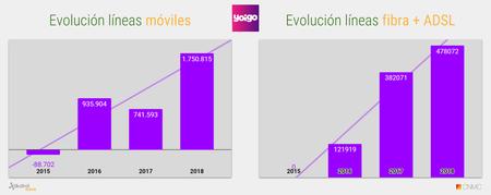 Evolucion Acumulado Anual De Lineas Grupo Masmovil 2018 1