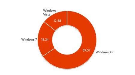 La cuota de mercado de Windows XP baja del 60% por primera vez
