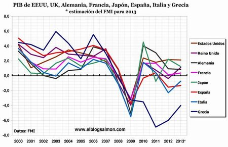 FMI advierte que la crisis es más grave de lo que dijo hace tres meses