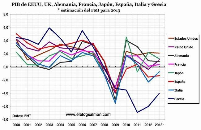 PIB WEO octubre 2012