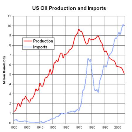 Produccion e importaciones de petroleo Estados Unidos 1920-2000