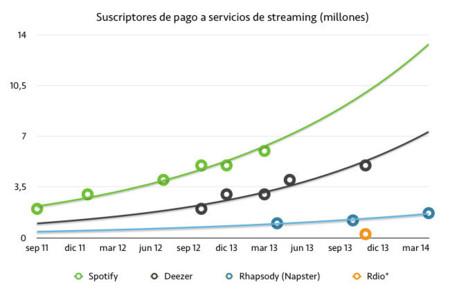 Streaming usuarios de pago
