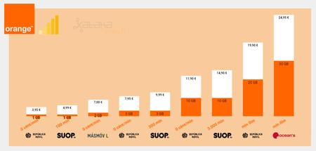 Mejores Tarifas Moviles De Contrato Con Cobertura Orange