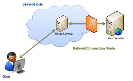 AppService Bus Relay Connection