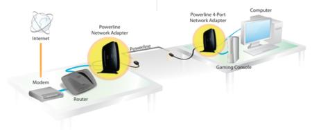 PLC o cómo navegar por Internet a través de los enchufes (II): instalación del PLC y comparativa con el WIFI en el acceso a Internet