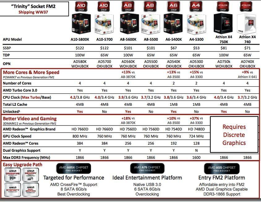 Foto de AMD Fusion 'Trinity' (11/25)