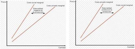 ¿Qué son las externalidades?