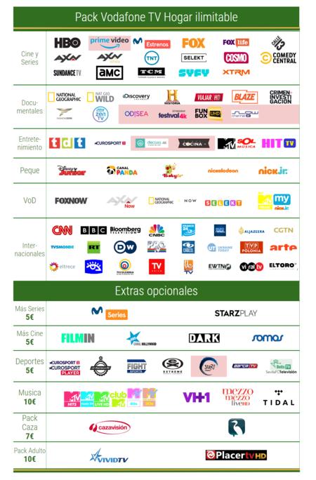 Canales Vodafone Television Para Hogar Ilimitable En Febrero De 2021