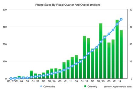 iPhone 500 millones