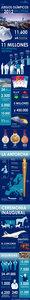 Los juegos olímpicos de Londres 2012, 11.600 millones de euros en presupuesto (infografía)