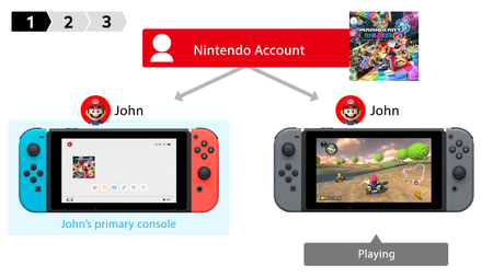Nintendo Switch Online Compartir Juegos 01