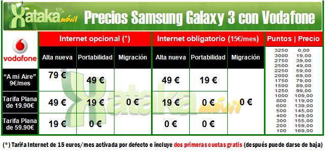 Precios Samsung Galaxy 3