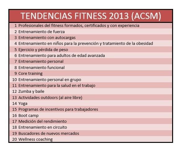 Foto de Tendencias fitness ACSM (1/4)