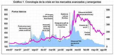 El FMI minimizó los riesgos del sistema financiero y fue incapaz de prever la crisis